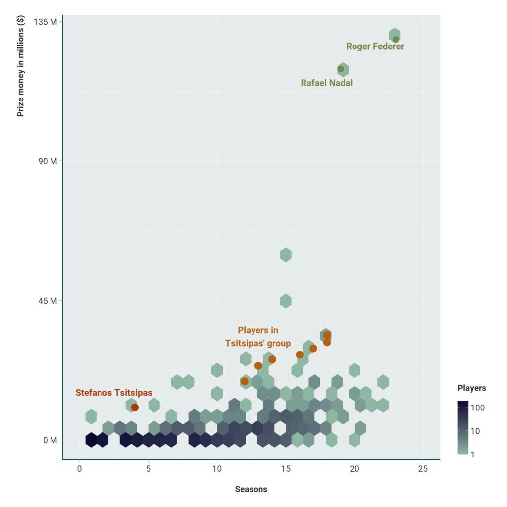 Chart: prize vs seasons