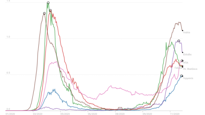 chart covid deaths