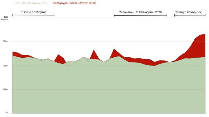 Γράφημα για την υπερέχουσα θνησιμότητα στην Ελλάδα στην πανδημία