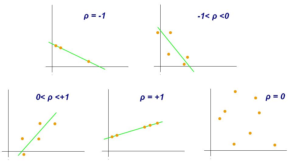 Picture representing different correlation coefficient values