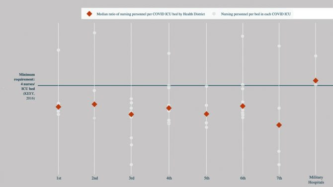 Chart showing understaffed ICU by health district